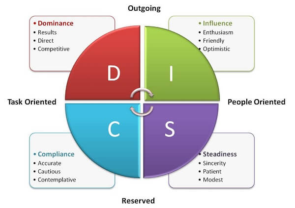popular personality tests DISC personality inventory