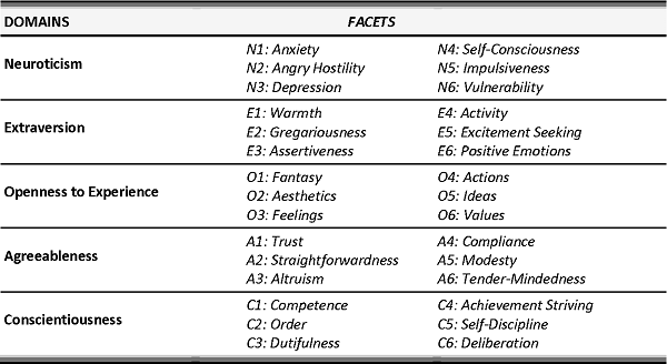Revised NEO Personality Inventory (NEO-PI-R)