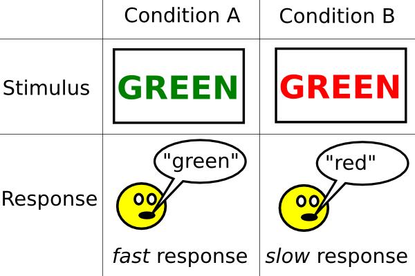 the stroop effect for multitasking testing