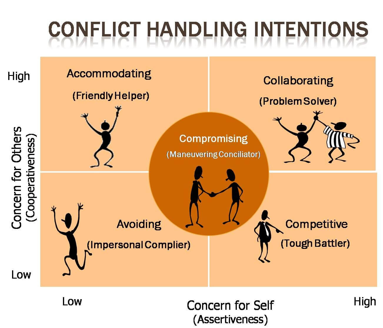 conflict resolution skills and styles