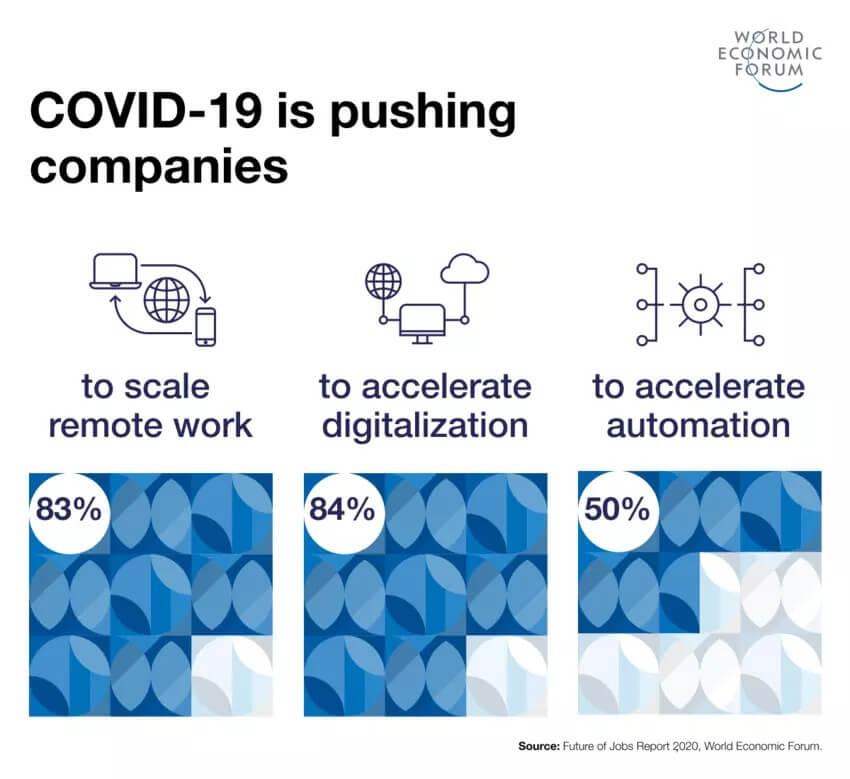 world economic forum infographic covid-19 impact on companies