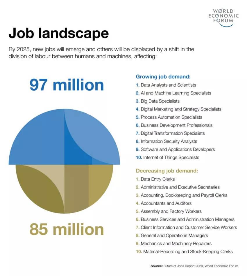 world economic forum infographic on job landscape 2025