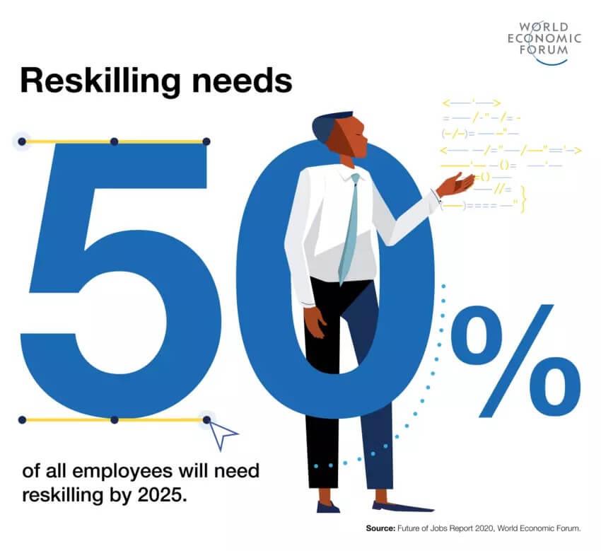 reskilling needs by 2025